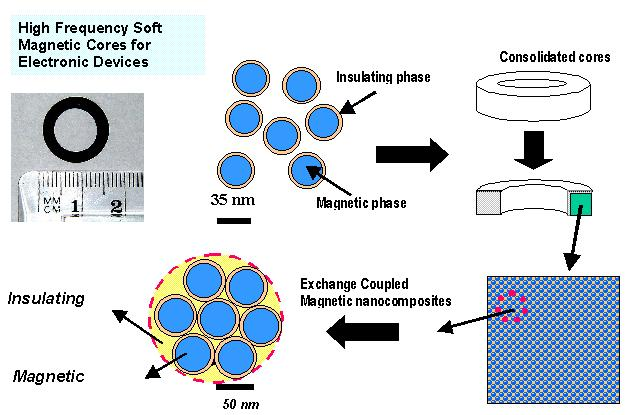 Schematic representation of Inframat's magnetic nanocomposite technology