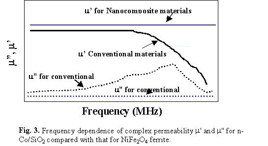 Frequency dependence of complex permeability for n-Co/SiO2